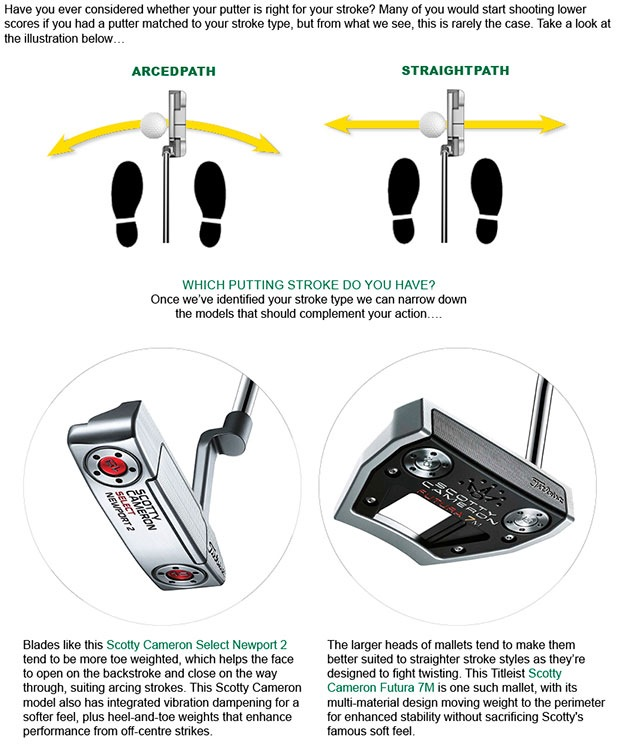 Titleist Putter Article